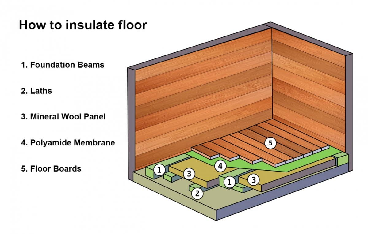 Insulating a shed floor meze blog for Insulated office