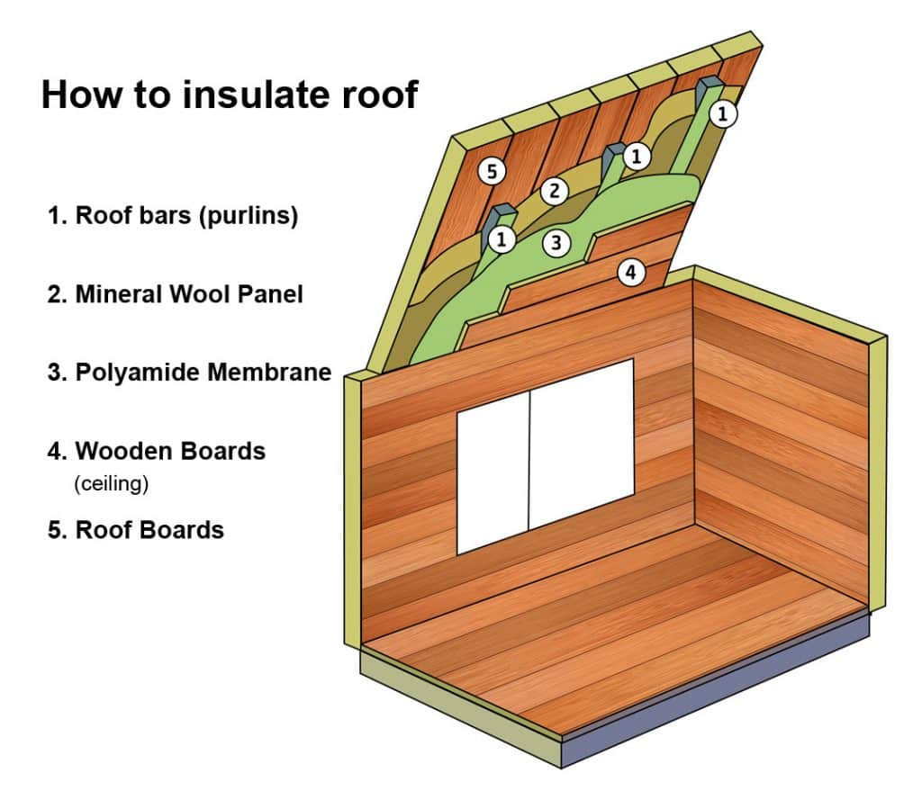 Ordinary buy sip panels 7 how to insulate roof 1024x889 for Sip panels buy online