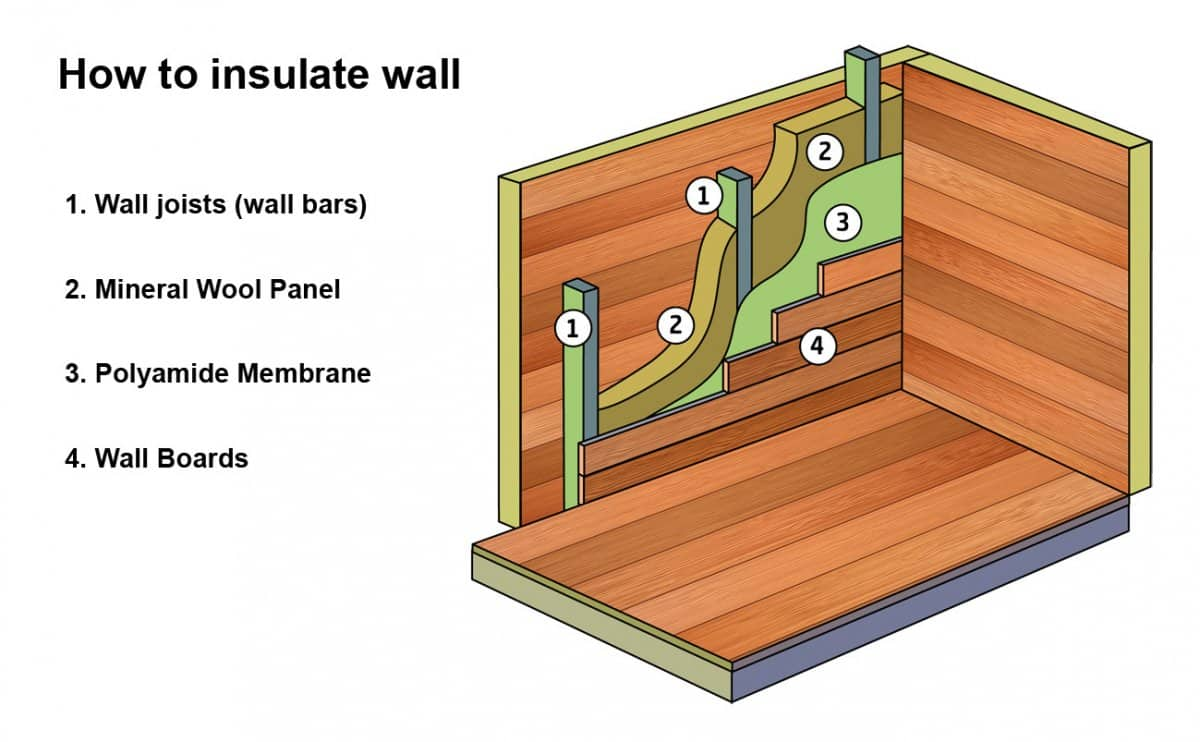 How to insulate garden room wall