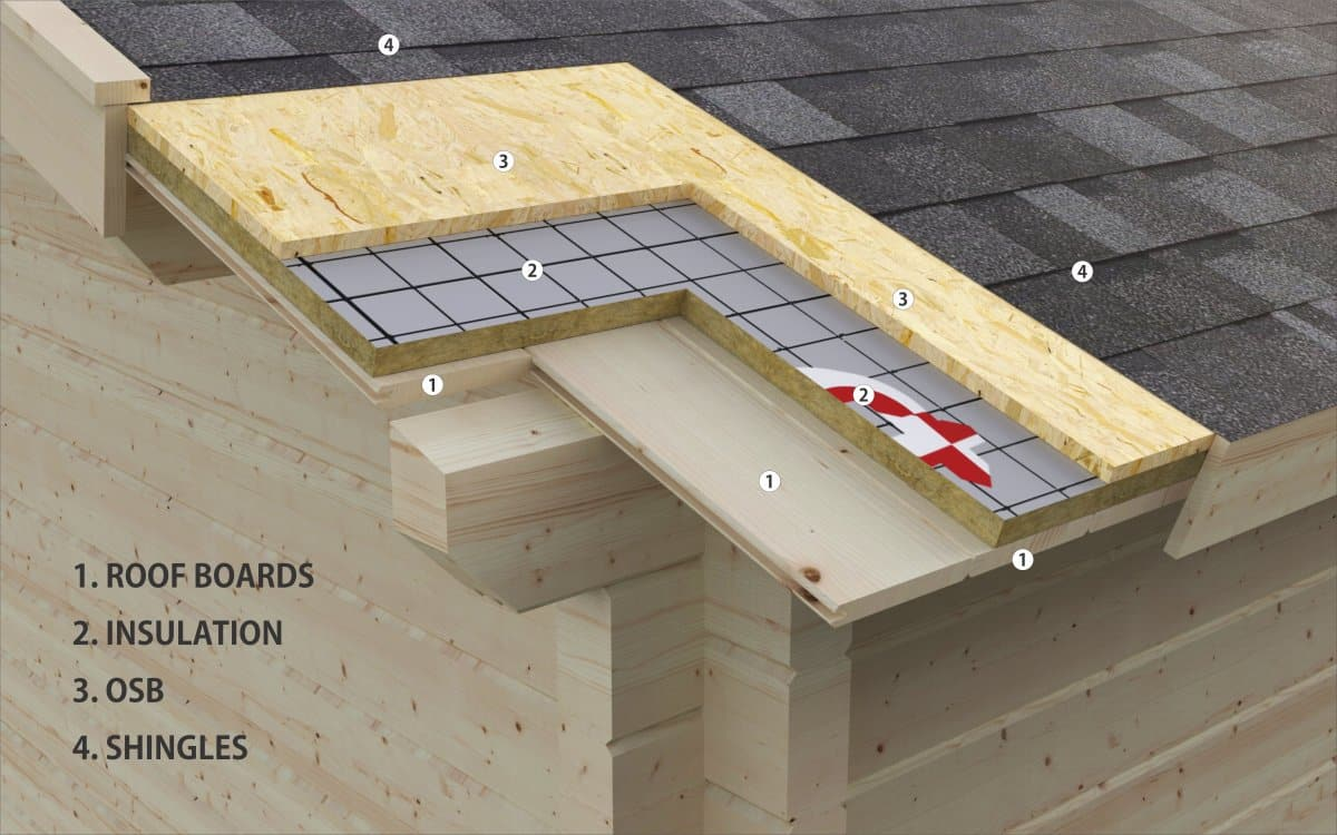 How to insulate cabin roof